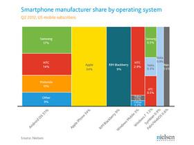 美國智慧型手機占比:Android 奪下51%、Apple 一家就占了34%
