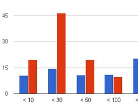 用 Gmail Meter 分析你的 Gmail 使用習慣,收寄信數、時間報表全掌握