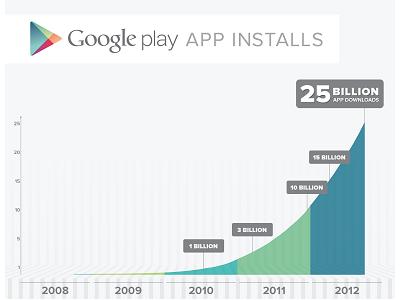 Google Play 達到 250 億次下載,5 天折扣任你買、台灣還是沒得玩