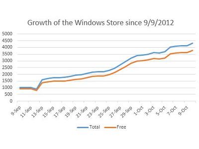 Windows 8 上市倒數,市集 Apps 數量激增、現已突破4000款