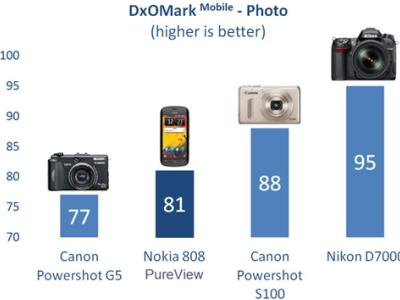 手機拍照畫質追上5年前隨身機,iPhone 4S、Galaxy S3 與專業相機比拼