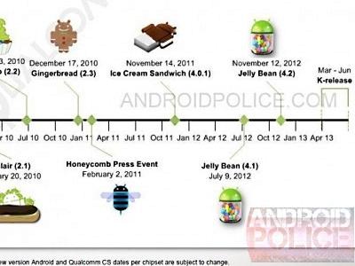Android 5.0 Key Lime Pie 上市時程曝光!將在今年春季推出