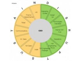 一張圖讓你看懂 Apple 組織結構