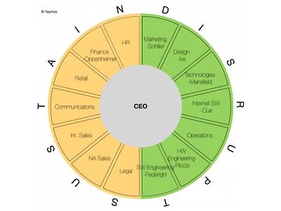 一張圖讓你看懂 Apple 組織結構 | T客邦