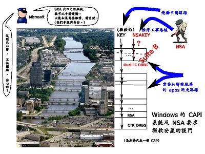 NSA 要求微軟在所有版本的 Windows 裡安裝後門,以便監控資訊?