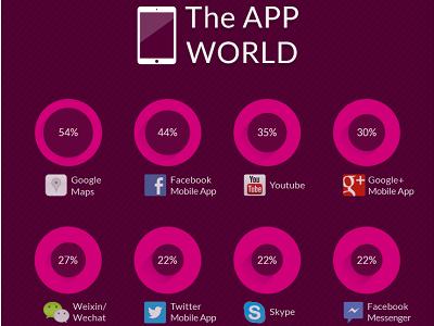 全球最多人用的 10 大熱門手機 App 應用程式,你也在用嗎?