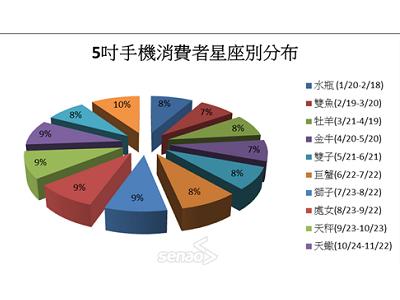 台灣地區 5 吋手機消費大調查:性別、年齡、地區、星座比一比
