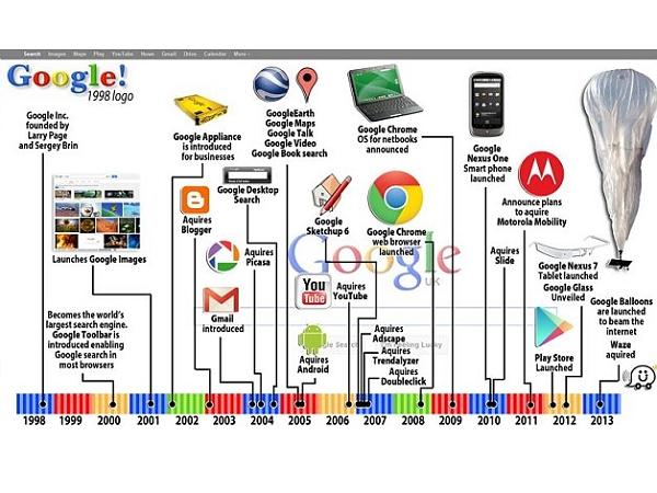Google 成立15周年,10 個里程碑帶你見證其搜尋的成長