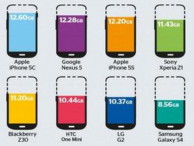 一張圖比一比,各品牌16GB手機的「膨脹軟體」吃掉你多少可用空間?
