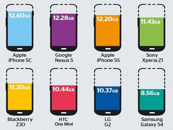 一張圖比一比,各品牌16GB手機的「膨脹軟體」吃掉你多少可用空間? | T客邦