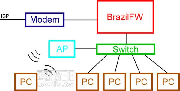 老PC重生 土砲自作x86路由器:硬體挑選、軟體安裝、上網設定全部搞定