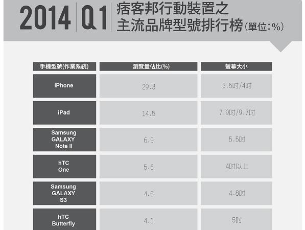 PIXNET網路關鍵報告!2014年Q1行動趨勢解密:大螢幕手機不可擋,Google影響力無所不在