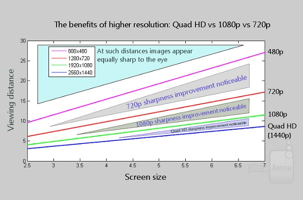 Quad HD 就是未來手機螢幕的新指標!告訴你超高解析度 Quad HD 有什麼好處?