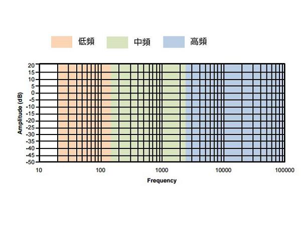 輕鬆看懂耳機測量數據:頻率響應(下)