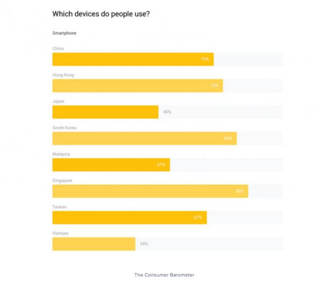 亞洲智慧型手機佔有率調查,誰拔得頭籌?