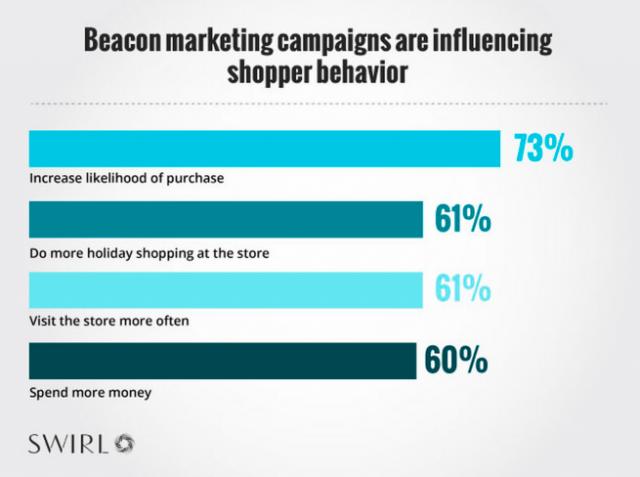 iBeacon成為假期購物潮的尖兵利器
