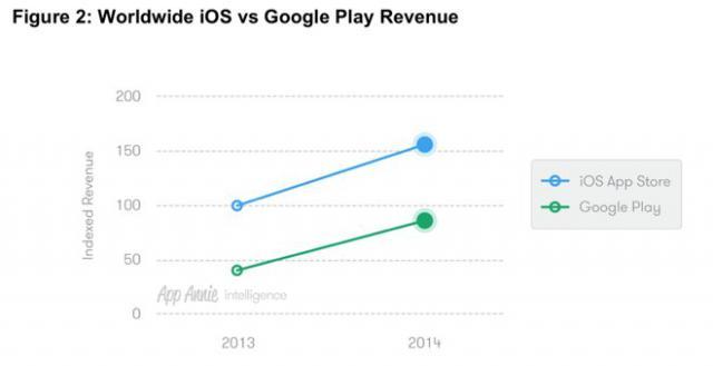 開發者看過來!Google Play下載數衝高,但App Store在賺錢