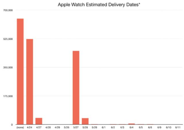 三天!Apple Watch到底出貨多少?