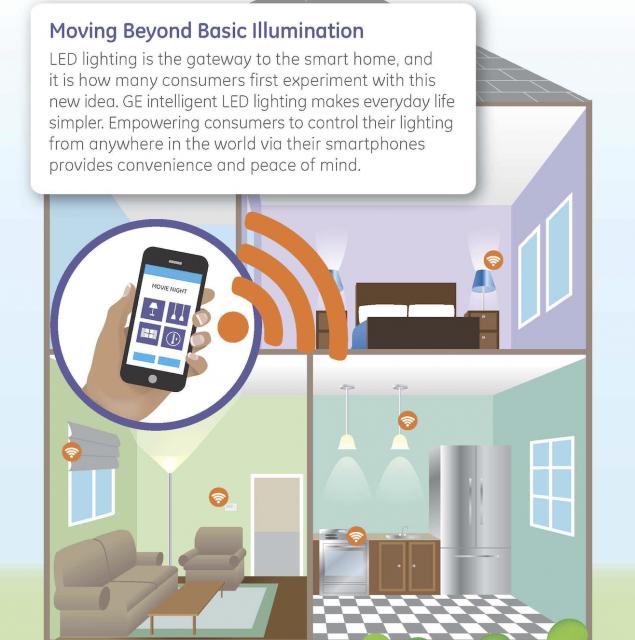 【智慧居家觀察】GE推出Siri控制、支援HomeKit架構的智慧燈泡