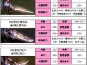 【AION永恆紀元】【永恆紀元】守護者武防圖鑑