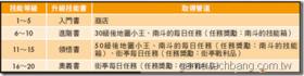 【火鳳三國】【火鳳三國】技能大全-設定
