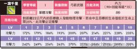 【火鳳三國】【火鳳三國】技能大全-弓手