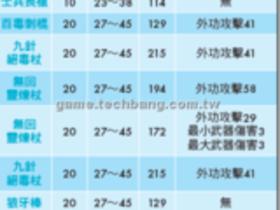 【龍】【龍】武防大全-長兵列表