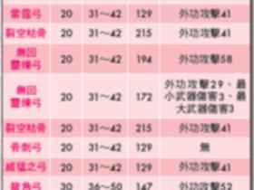 【龍】【龍】武防大全-弓類列表