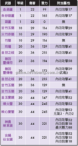【龍】【龍】武防大全-法器列表