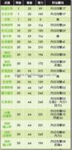 【龍】【龍】武防大全-琴類列表