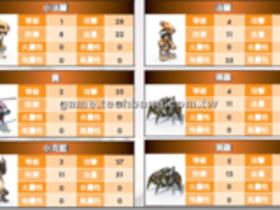 【RF RETURNS】【RF RETURNS】怪物能力揭密 LV1∼10