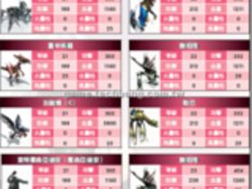 【RF RETURNS】【RF RETURNS】怪物能力揭密 LV21∼30