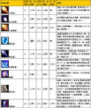 【魔獸世界】【4.0】法師技能一覽(Patch12319)
