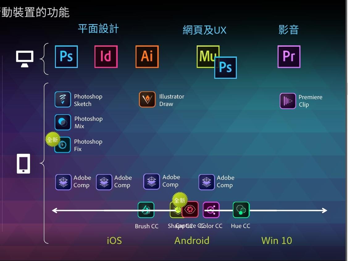 Adobe 宣布: Photoshop CC、Illustrator CC、Premiere Pro CC 全面加入觸控功能