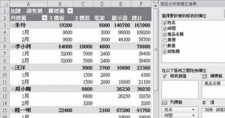 【職場新人Excel密技】菜到天邊也能馬上看懂!樞紐分析表快速惡補攻略
