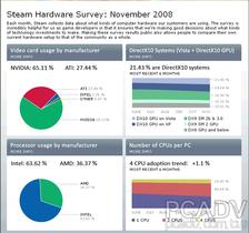 Steam硬體配備統計大公開