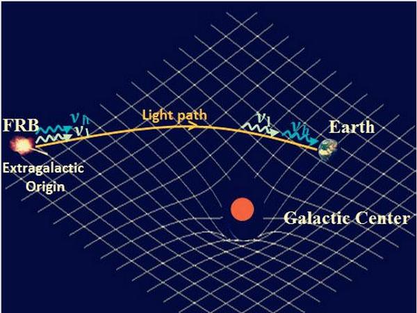 太空深處神秘電波訊號,是驗證廣義相對論的最佳幫手