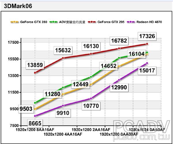 GeForce GTX 295問世