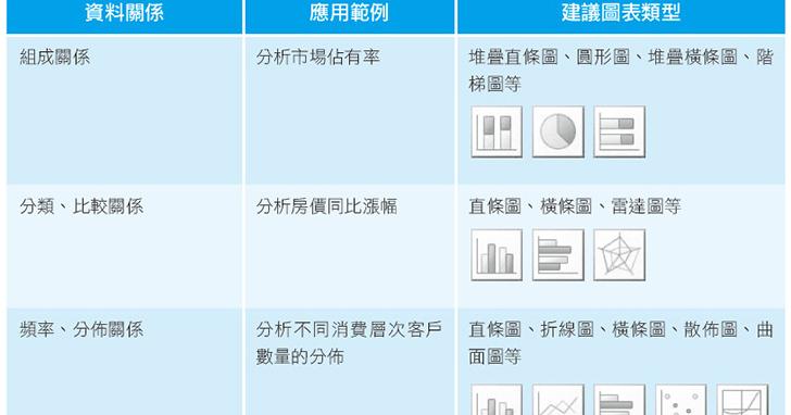 【職場新人Excel密技】老闆表示你要懂!把數據轉化為圖表該注意的眉眉角角