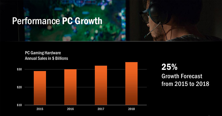 產值突破 300 億美元,JPR 看好 PC Gaming 市場發展