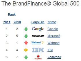 2011全球最有價值品牌,Google 、 微軟 分居冠亞軍