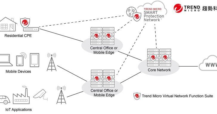 針對NFV架構客製化,趨勢科技發表電信網路防護解決方案