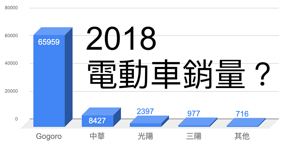 今年六月曾說立志成為 2019 電動車霸主,先來看光陽 Kymco 今年電動車銷量如何?