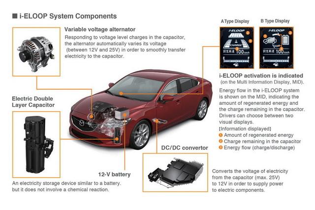 Mazda6的高效率電容式動能回收系統 i-Eloop真的不便宜!你會買 Hybrid還是這個?