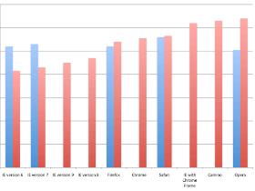 加拿大研究,用 IE6 的使用者比較笨(更正:是假的)