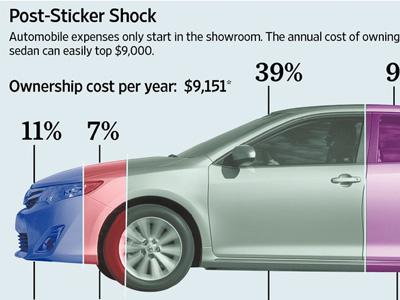 養一台車真不容易!費用金額或許會打消你買車的念頭