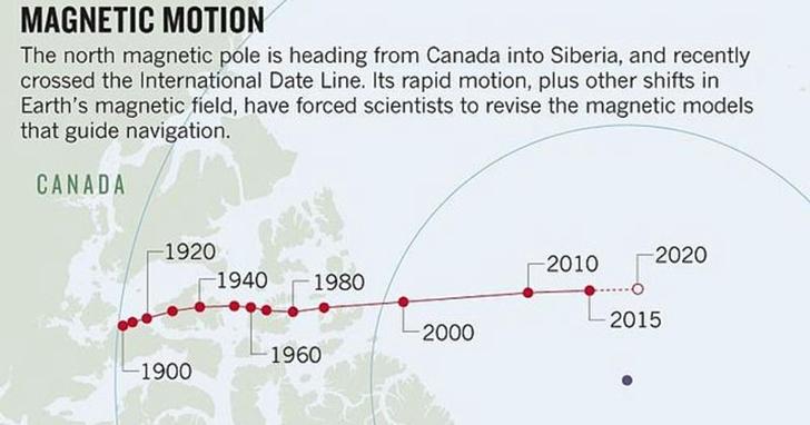 科學家警告地球磁北極漂移加速,不得不緊急更新電子導航系統的地圖
