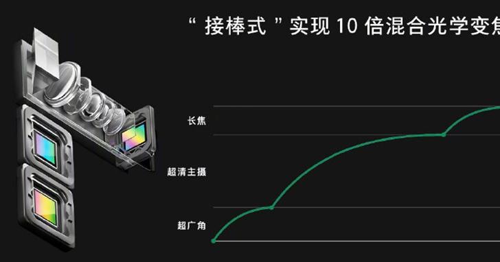OPPO 發表 10 倍混合光學變焦技術,三鏡頭接力達到高倍變焦