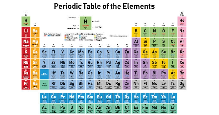 沿用150年的元素週期表,現在科學家提議要你「倒過來」看