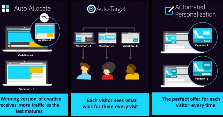 Adobe Target推出個人化新功能,提升用戶體驗